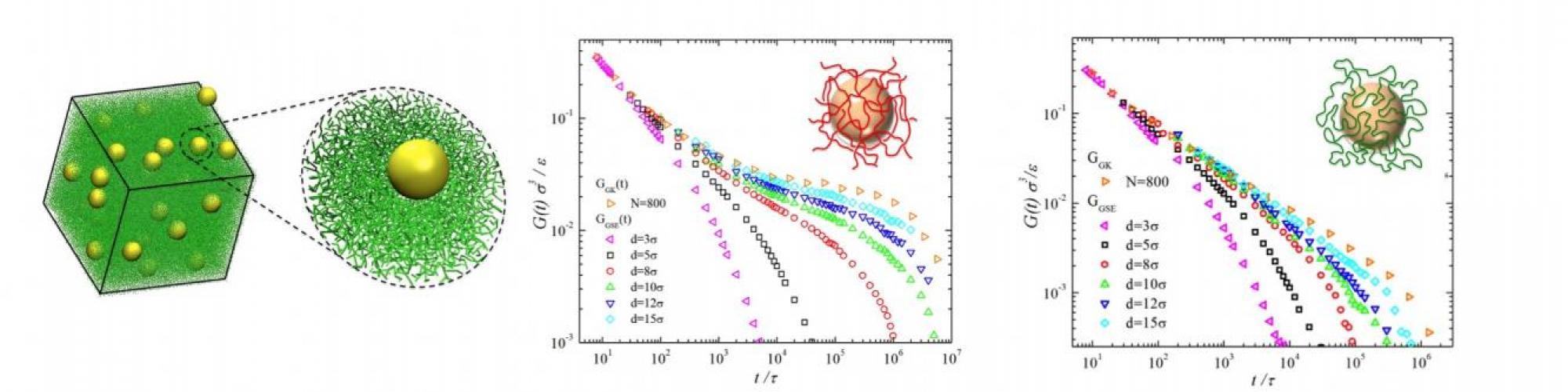 Nanorheology of entangled polymer melts